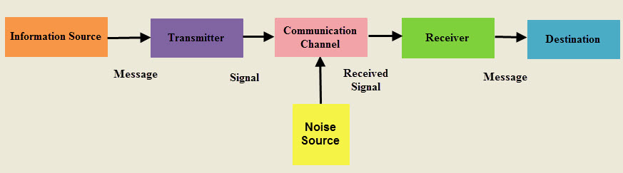applications of signals and systems in electronics