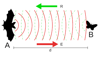 applications of ultrasonic waves in physics