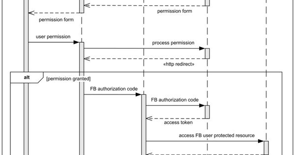 authentication in java web application