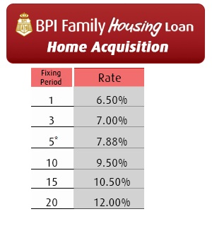bpi personal loan application form