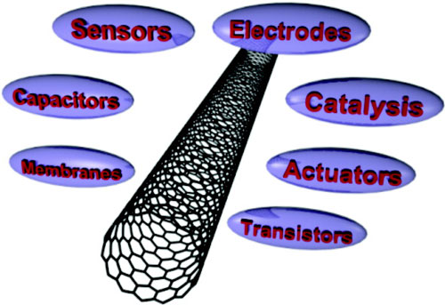 carbon nanotubes and their applications