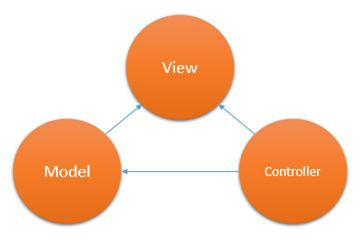 alternatives to mvc for web applications