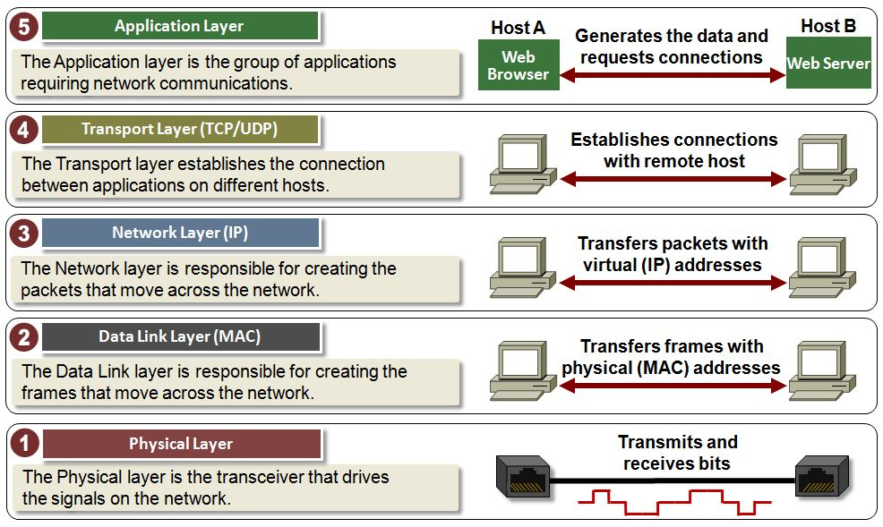 application layer protocols port numbers