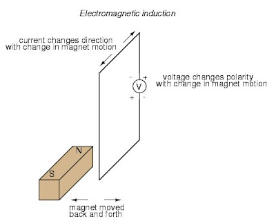 describe the principles and applications of electromagnetic induction