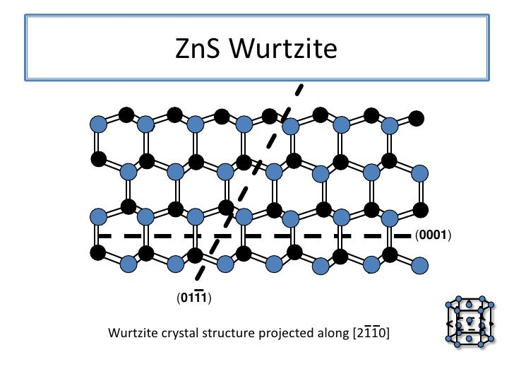 zns nanostructures from synthesis to applications