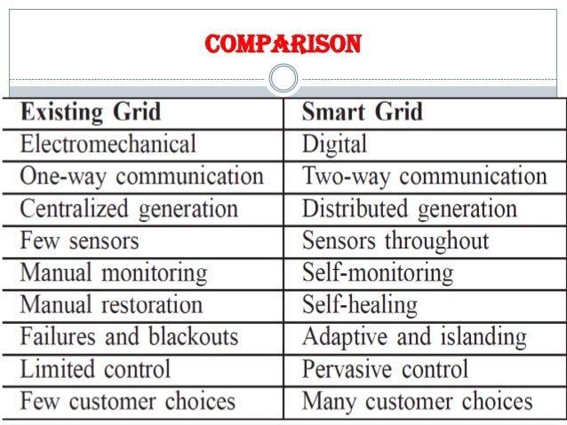 smart grid technology and applications ppt