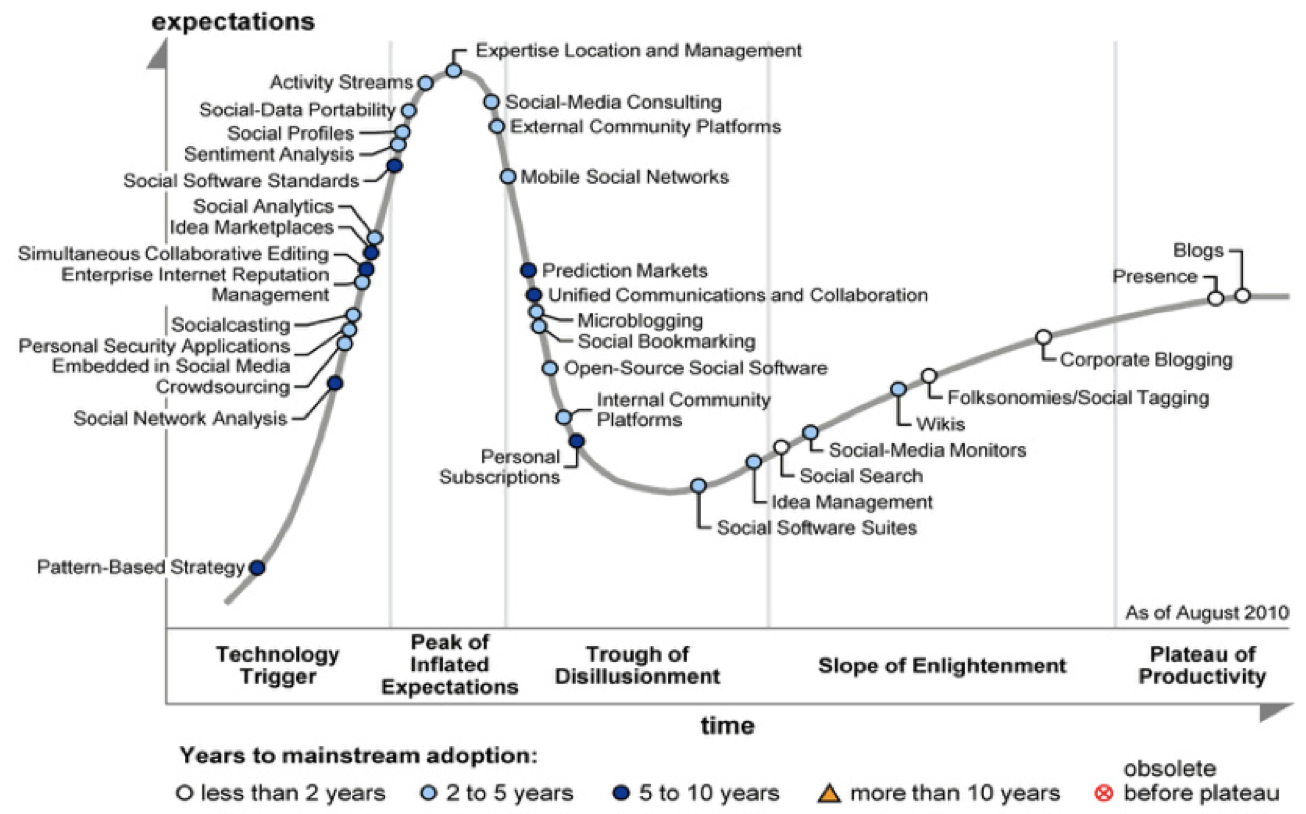 hype cycle for application security 2017