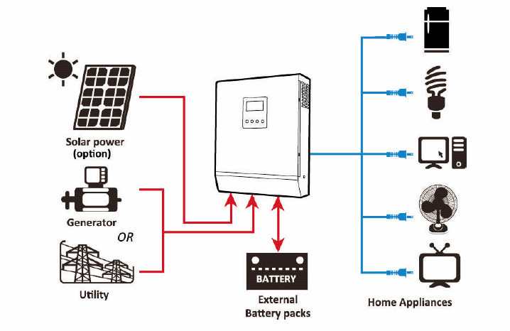 inverter chargers for off grid and ups applications