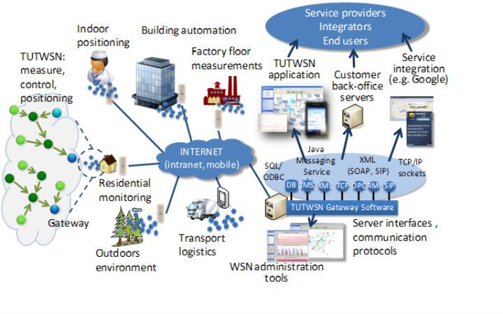 military applications of wireless sensor networks