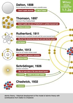 real life applications of atoms and atomic theory
