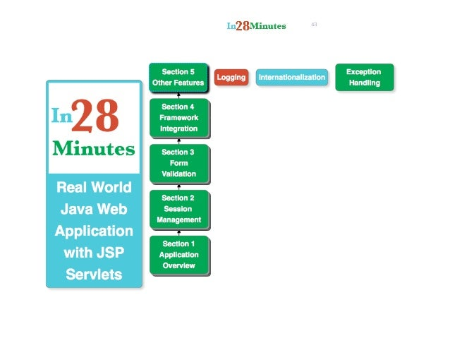 servlets and jsps tutorial learn web applications with java
