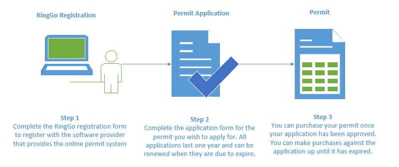 temporary resident permit canada application