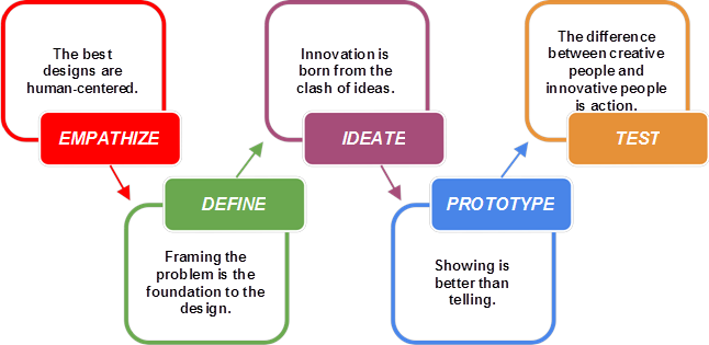 the core of design thinking and its application