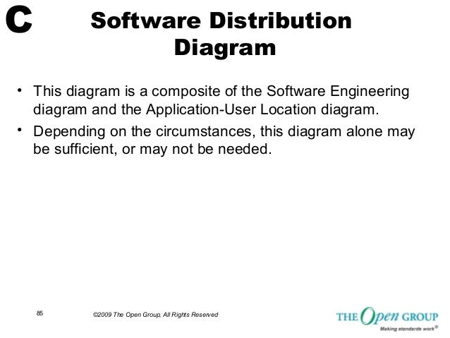 togaf application portfolio catalog example