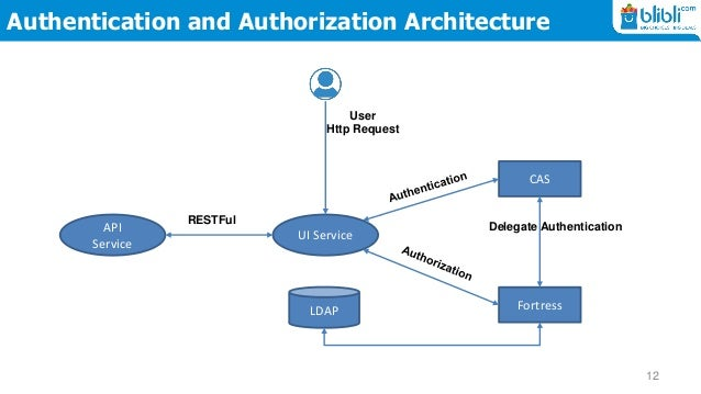 web application security policy document