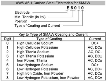 welding electrode types and applications