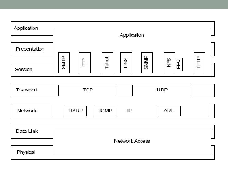 which applications use udp protocol