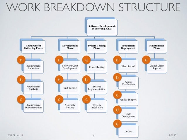 work breakdown structure for application development